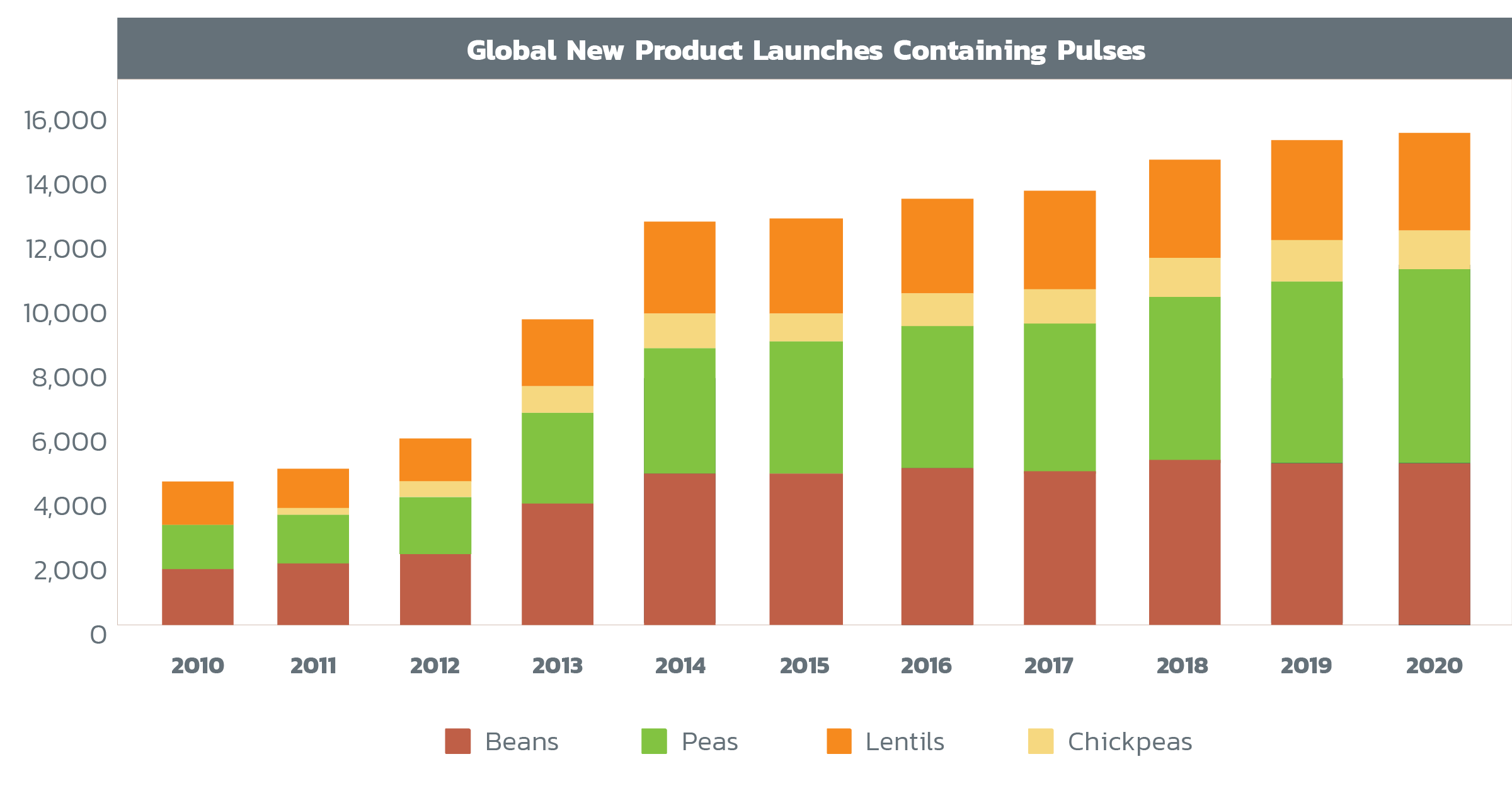 Pulses in Food